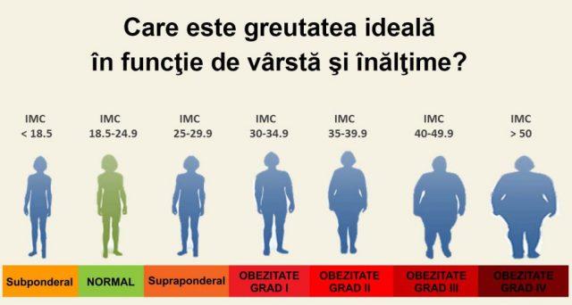 pierzi greutatea în greutate)